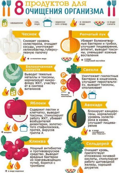 Рецепты очищения без клизмы