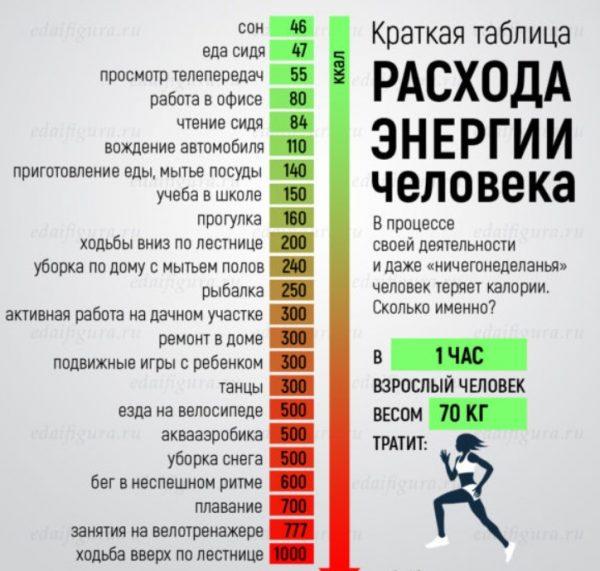 Краткая таблица расходы энергии человека