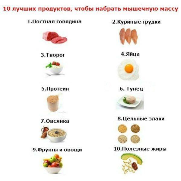 10 продуктов для наращивания мышечной массы