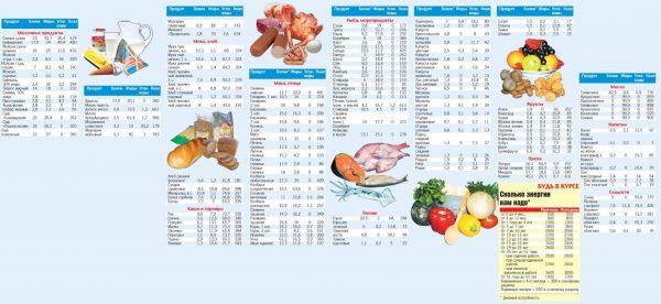 Питание для набора мышечной массы для мужчин: основные правила диеты, список продуктов