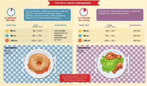 Питание после тренировки для набора мышечной массы: основные правила