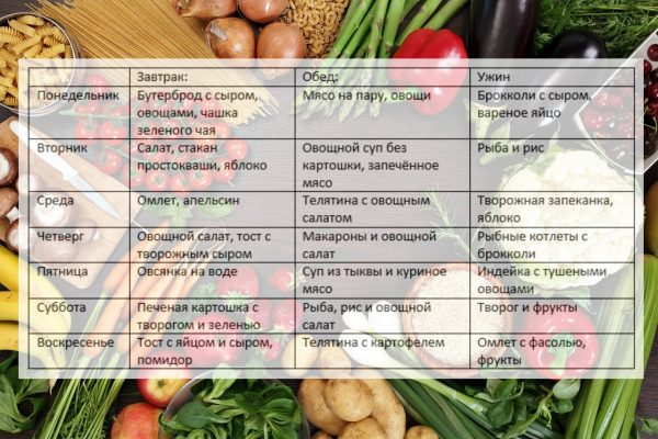 Принципы правильного питания для снижения веса: меню на неделю