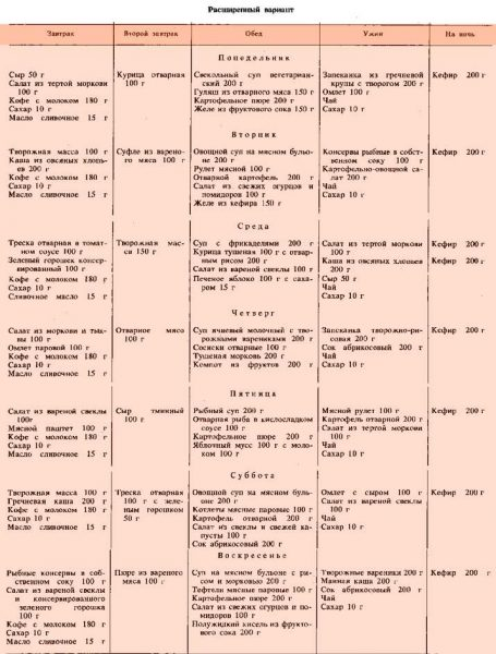 Диета 9 - лечебное питание для беременных, меню на неделю, список продуктов на каждый день