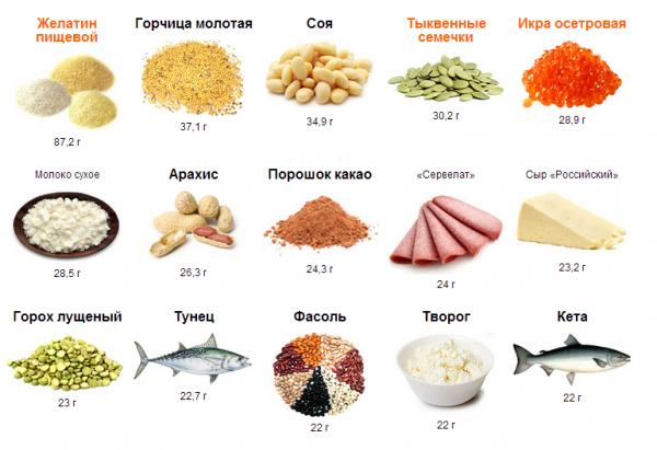 Мощная белковая (безуглеводная) диета