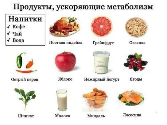Диета для сжигания жира: самые простые и эффективные виды, меню на каждый день, список продуктов