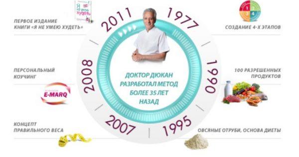Суть белковой диеты Дюкана