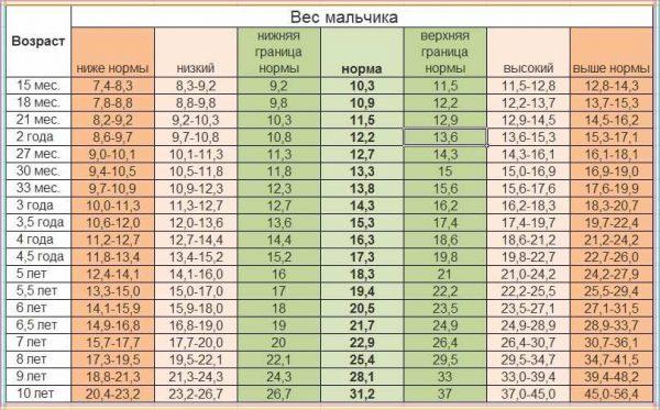 Вес и рост детей от 7 до 10 лет