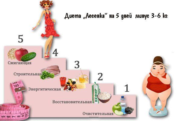 Диета Лесенка: 5 ступеней снижения веса
