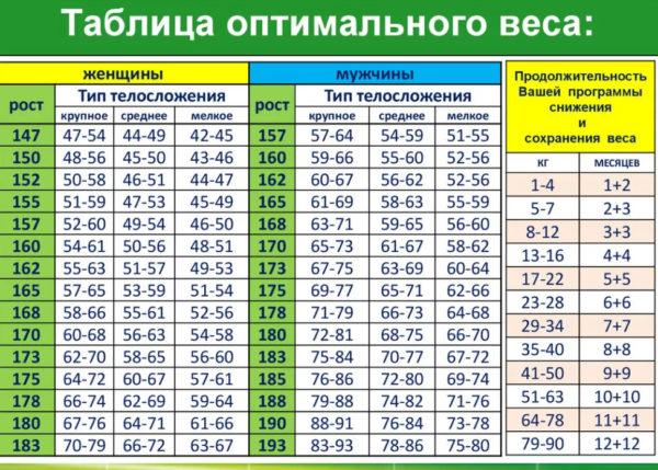 таблица оптимального веса и роста для женщин и мужчин